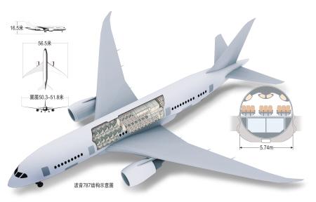 新闻背景:波音787亮点一览(图)