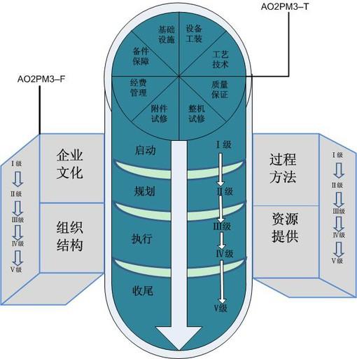 飞机发动机分类