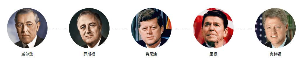 那些推动自由贸易的美国总统