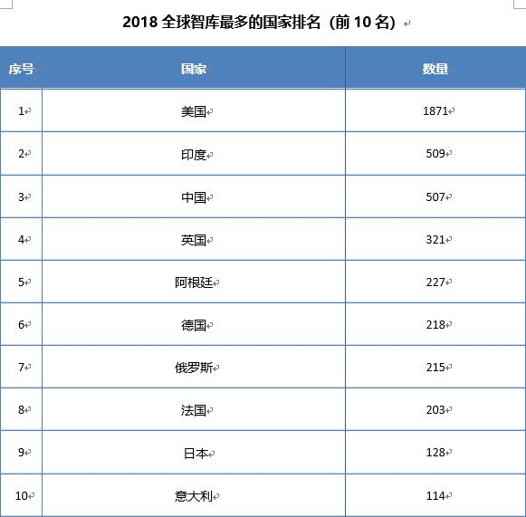 2018年中国拥有507家智库 位居世界第三