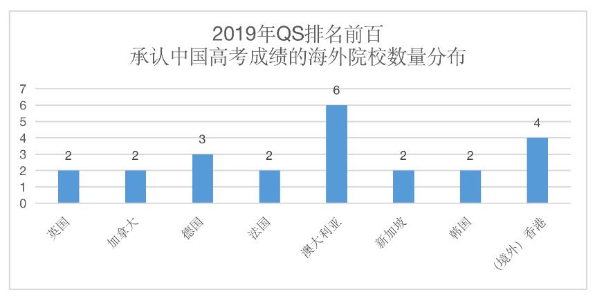 海外多所知名大学承认中国高考成绩!