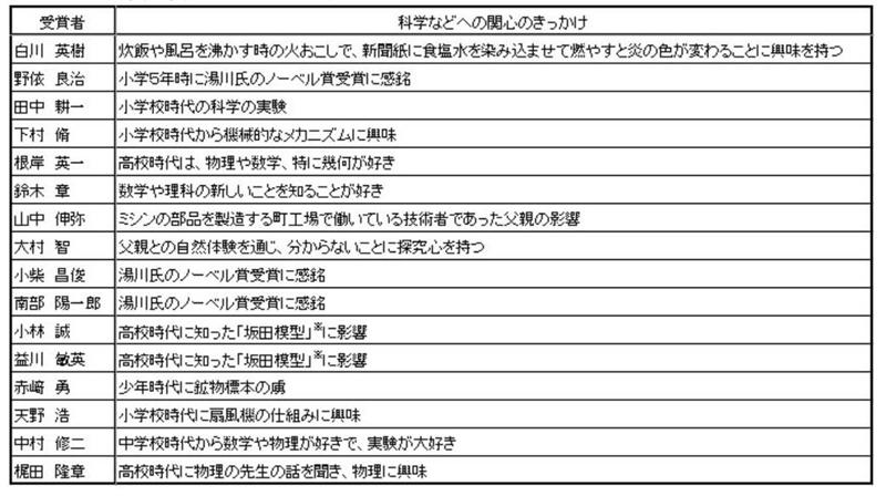 """日本诺贝尔奖的""""野望""""和对未来世界科学领域地位的担忧"""