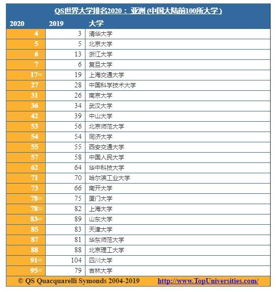 中国大陆四所高校跻身亚洲前十 亚洲顶尖雇主最青睐清华北大毕业生