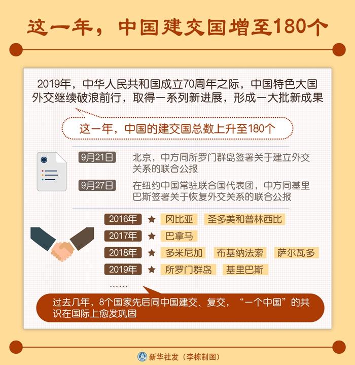 这一年,中国建交国增至180个