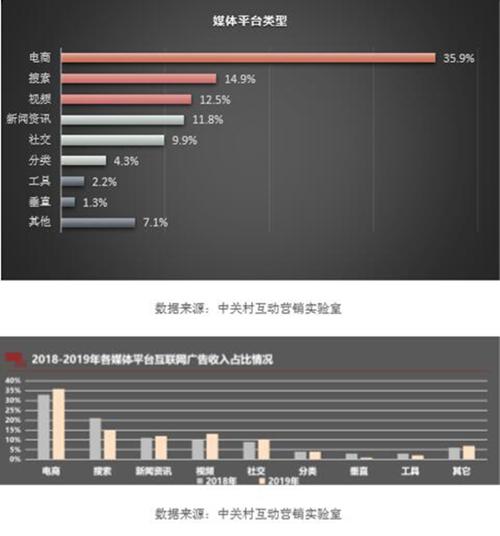 中国互联网广告持续平稳增长4367亿彰显宏观实体经济信心