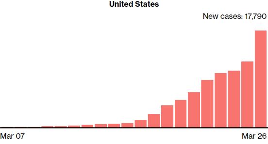 确诊者超10万比尔·盖茨批评美国反应迟缓且混乱