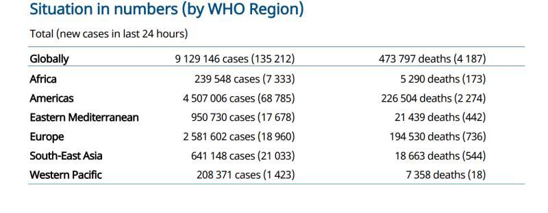 世卫组织:全球一周内确诊病例将达1000万,美洲疫情仍未见顶