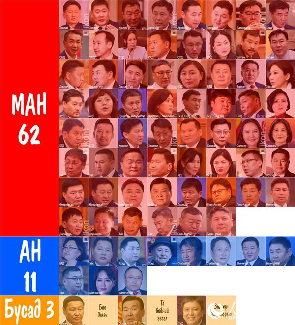 蒙古国选举总委员会向新当选国家大呼拉尔委员颁发证书