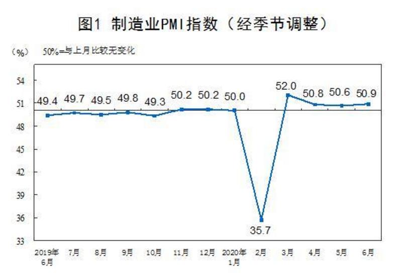PMI连续4月站上荣枯线外界看好中国经济复苏态势