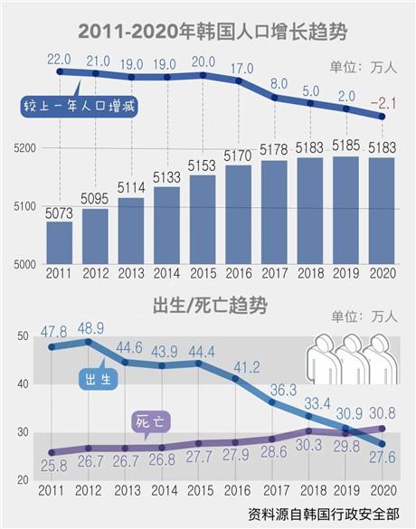 """一年减少2万余人!韩国人口负增长的""""连锁反应"""""""
