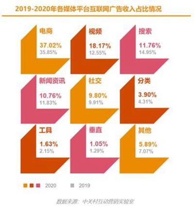 2020年中國互聯網廣告全年收入增長13.85%