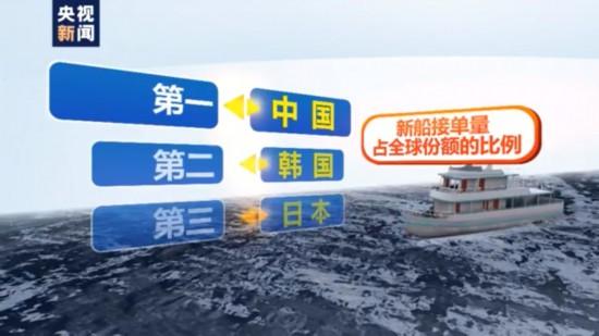 <b>时隔两年重回全球第一!中国新船接单量超过韩国</b>
